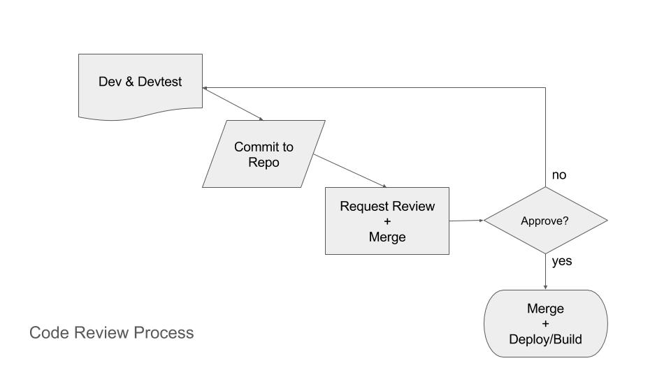 Bitbucket Code Review Process Using Pull Requests
